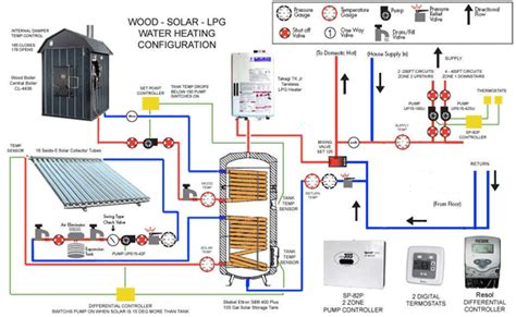 propane tankless water heater getting heat into your home diy radiant floor heating