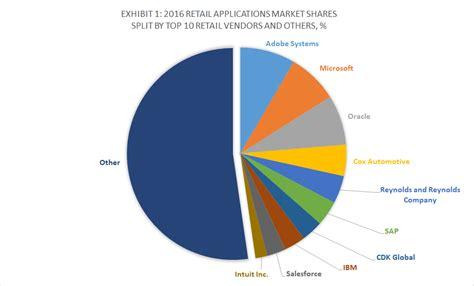 Top 10 Retail Software Vendors and Market Forecast 2016-2021