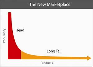 What is 'long tail' in terms of marketing and advertising? Quora