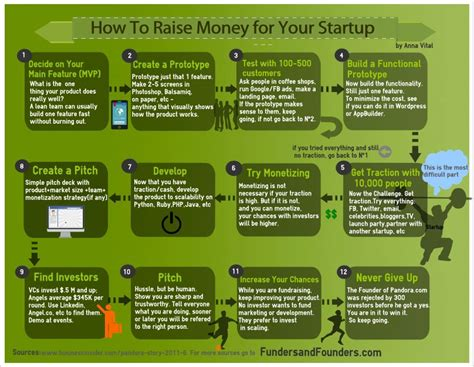 How To Raise Money For Your Startup [infographic]  Bit Rebels. Master Of Public Health Degree. Henley Business School Trade Show Table Throw. Indiana Personal Injury Lawyers. How Much Is Long Term Care Insurance. Drug Abuse And Pregnancy Cash For Cars Austin. Graphic Design Salary Range Cbr Waycross Ga. Cable Amp Cat5 Hdtv Tv Computer Car. Patient Advocacy Groups Tutor De Mecanografia