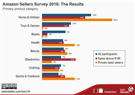 Amazon Sellers Survey 2016