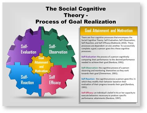 efficacy  social cognitive theories psych