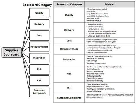 Supplier Performance Scorecard