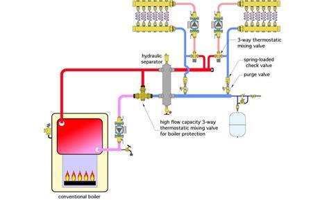 valve mixing diagram piping way install fix circulator path boiler radiant floor heating plumbing station manifold taking easy mechanical between