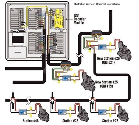 Irrigation Wiring Diagram by Irrigation Set Fixmation