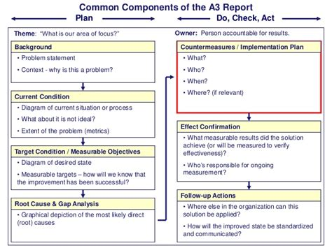 a3 report common components of the a3