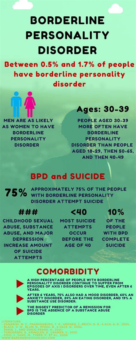 borderline personality disorder test   bpd test