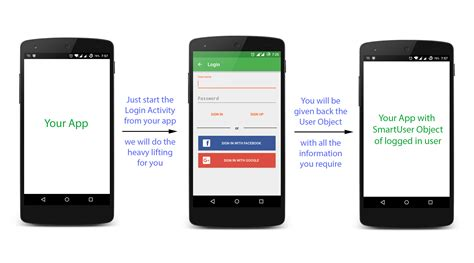 login mobile android android help library android smart login