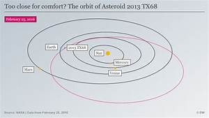 Asteroid 2013 TX68 hitting Earth would be bad, but this ...