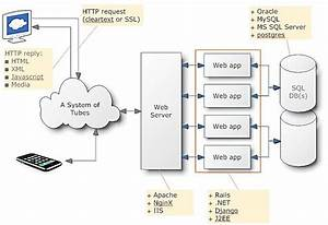 Web Application System Architecture