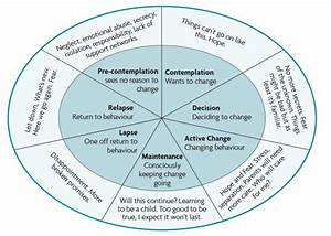 Child U0026 39 S Change Cycle Diagram