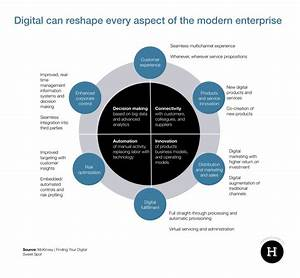 The Digital Strategy Guide I Couldn U2019t Find  With Examples
