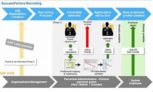 New Data Flow Diagram For Employee Leave Management System