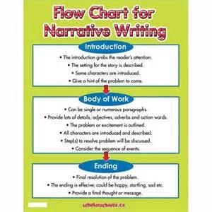 Narrative Writing Flow Chart