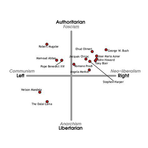 Campanastan The Political Compass Where Do You Land