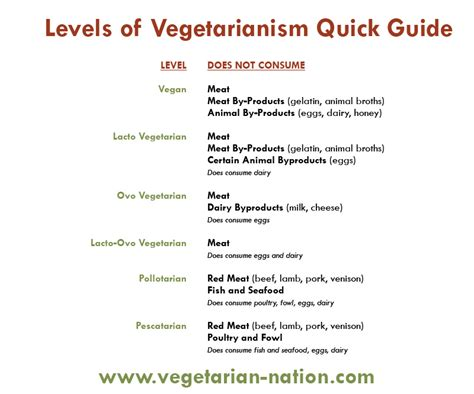 types of vegetarians happy to be a pescatarian for over two years damn proud of it too a pescetarian veggie
