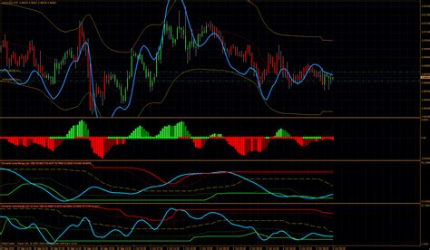 forex commodity trading indicators in commodity trading