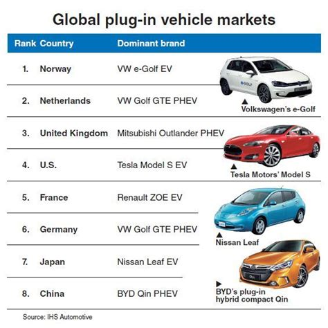 Electric Vehicles On The Market by Korea Lags Rivals In Ev Usage