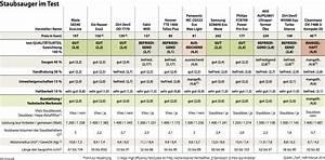 Staubsauger 2000 Watt Test : sauber saugen kann man auch mit weniger strom wirtschaft ~ Michelbontemps.com Haus und Dekorationen