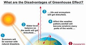 Hd wallpapers enhanced greenhouse effect diagram 333ddesign hd wallpapers enhanced greenhouse effect diagram ccuart Images
