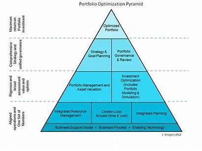 Optimization Portfolio Pyramid Theory Benefits Techniques Management