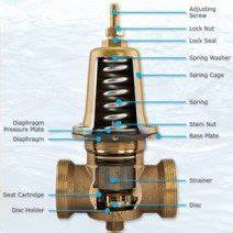 A Tundish Is Used As A Method Of Backflow Protection As It