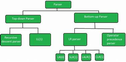 Types Parser Compiler Parsers Down Tree Parse