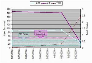 Liver Enzymes Levels Chart Monitoring Progress By The Numbers My Nash Weblog