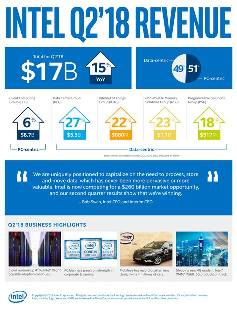 Intel Reports Second-Quarter 2018 Financial Results ...