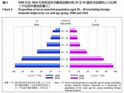 Population Snapshot Kong Hong Demographic Chart Census