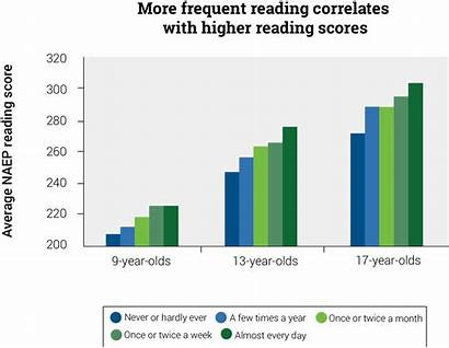 Reading Scores Growth Minutes Frequency Read Students