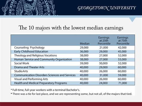 whats  worth  economic   college majors