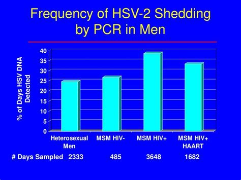 Herpes Viral Shedding Frequency by Ppt Issues In Herpes Powerpoint Presentation