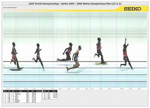 3000 Metres Steeplechase Result | 12th IAAF World ...