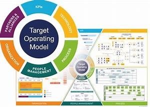 The Path To A Digital Operating Model