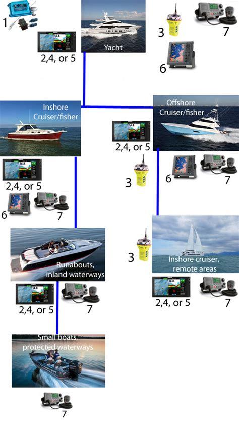 Small Boat Electronics marine electronics boats
