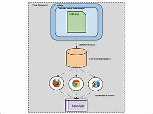 Web Driver Io Tutorial  Original Post