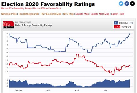 Voters Should be Wary of USA Today's False Balance on ...