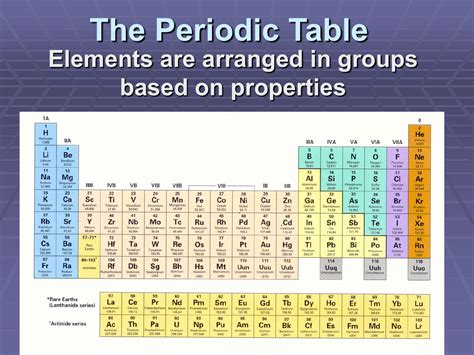 Check spelling or type a new query. The Periodic Table