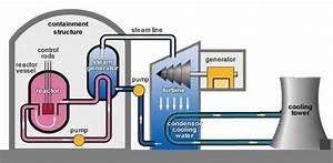 How Do Nuclear Power Plants Work