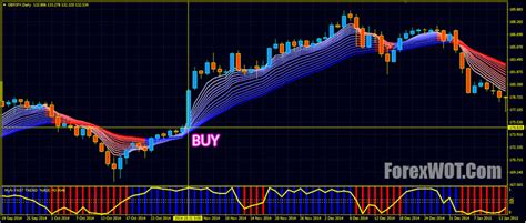 guppy fast trend forex trading strategy  system