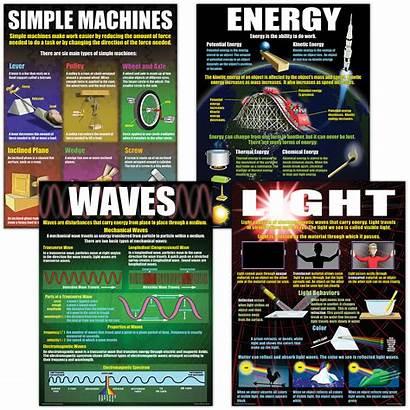 Science Poster Physical Basics Teacher