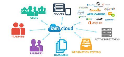 identity management system resume identity management for education iam cloud education