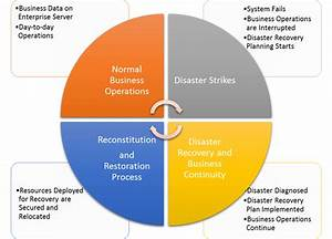 As Natural Disaster Hits  Disaster Recovery Services Can