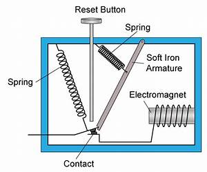 Spm Physics Form 5 - Electromagnetism  Uses Of Electromagnet