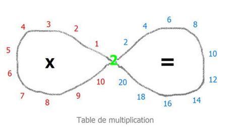 les 40 meilleures images 224 propos de tables de multiplication sur gymnastique du