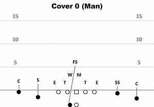 Air Raid Playbook  Examining Basic Defensive Coverages