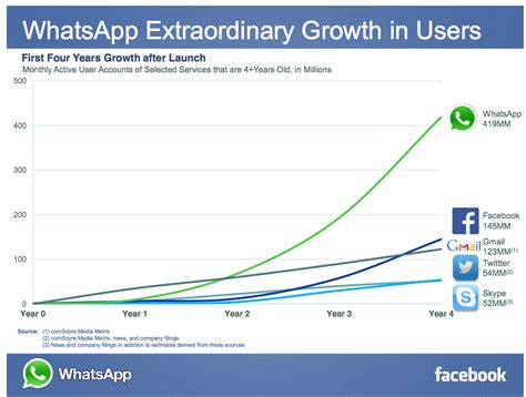 Facebook's Messaging Services Could Have 1.6 Billion