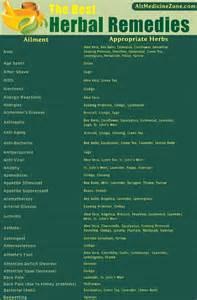 Herbal Medicine Chart