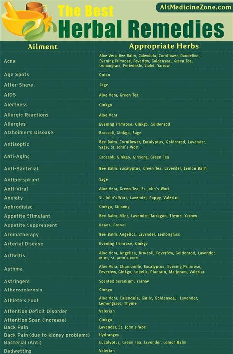 herbal medicine herbal remedies chart   ailments